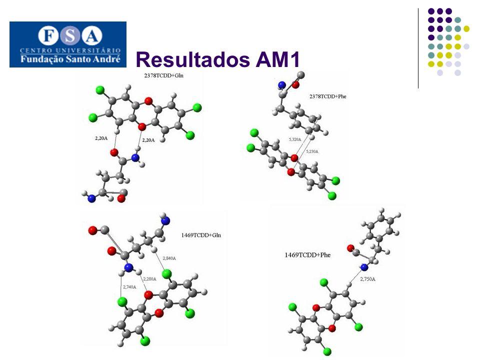 Resultados AM1