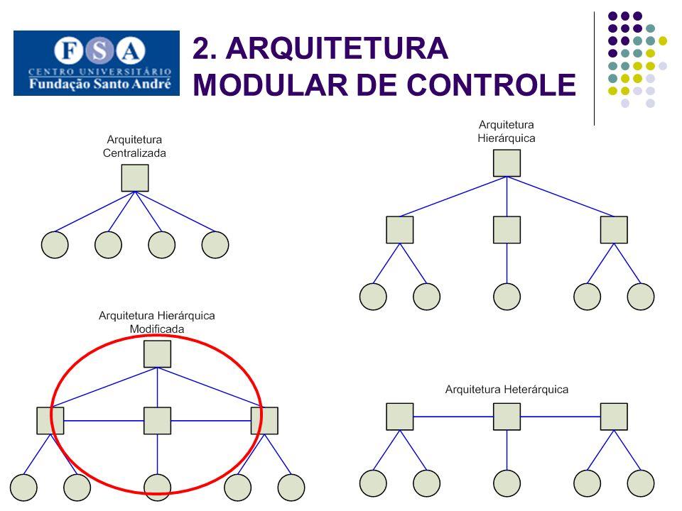 2. ARQUITETURA MODULAR DE CONTROLE