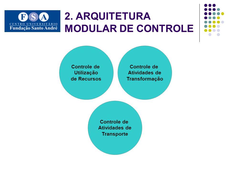 2. ARQUITETURA MODULAR DE CONTROLE Controle de Utilização de Recursos Controle de Atividades de Transformação Controle de Atividades de Transporte