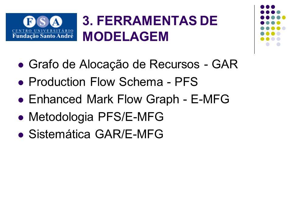 3. FERRAMENTAS DE MODELAGEM Grafo de Alocação de Recursos - GAR Production Flow Schema - PFS Enhanced Mark Flow Graph - E-MFG Metodologia PFS/E-MFG Si