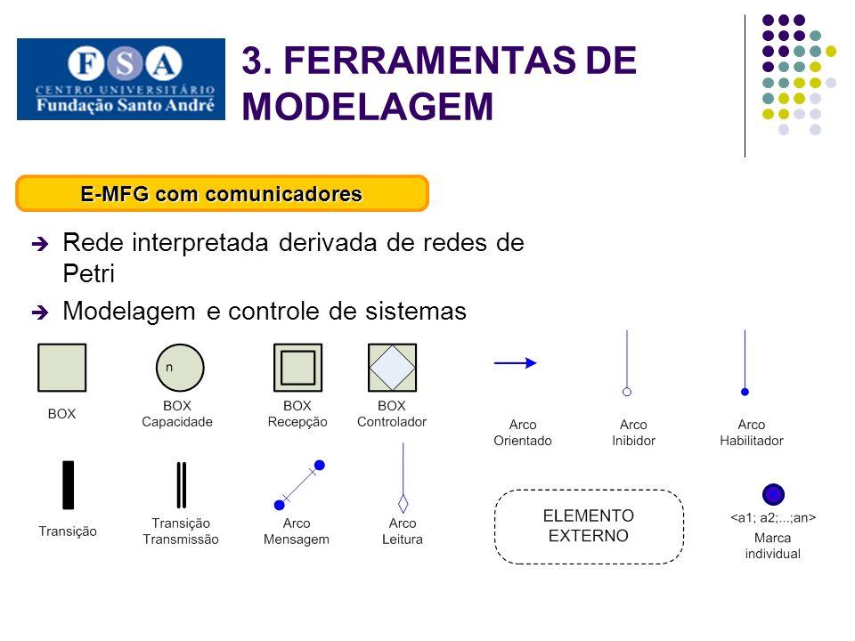 Rede interpretada derivada de redes de Petri Modelagem e controle de sistemas E-MFG com comunicadores 3. FERRAMENTAS DE MODELAGEM