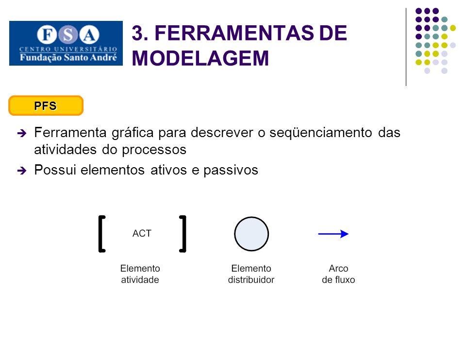Ferramenta gráfica para descrever o seqüenciamento das atividades do processos Possui elementos ativos e passivos PFS 3. FERRAMENTAS DE MODELAGEM