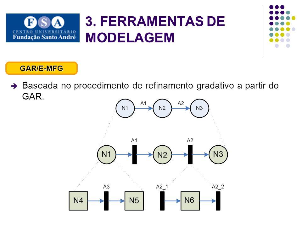 Baseada no procedimento de refinamento gradativo a partir do GAR. GAR/E-MFG 3. FERRAMENTAS DE MODELAGEM