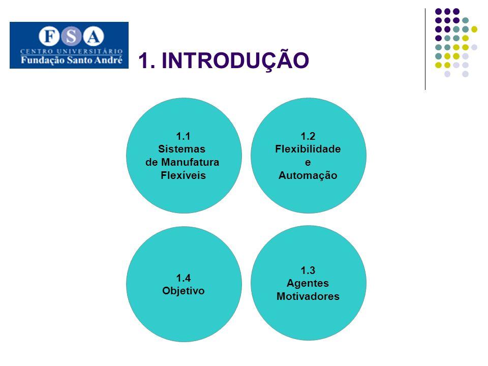 1. INTRODUÇÃO 1.1 Sistemas de Manufatura Flexíveis 1.2 Flexibilidade e Automação 1.3 Agentes Motivadores 1.4 Objetivo