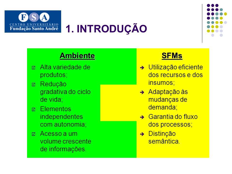 SFMsAmbiente Alta variedade de produtos; Redução gradativa do ciclo de vida; Elementos independentes com autonomia; Acesso a um volume crescente de in
