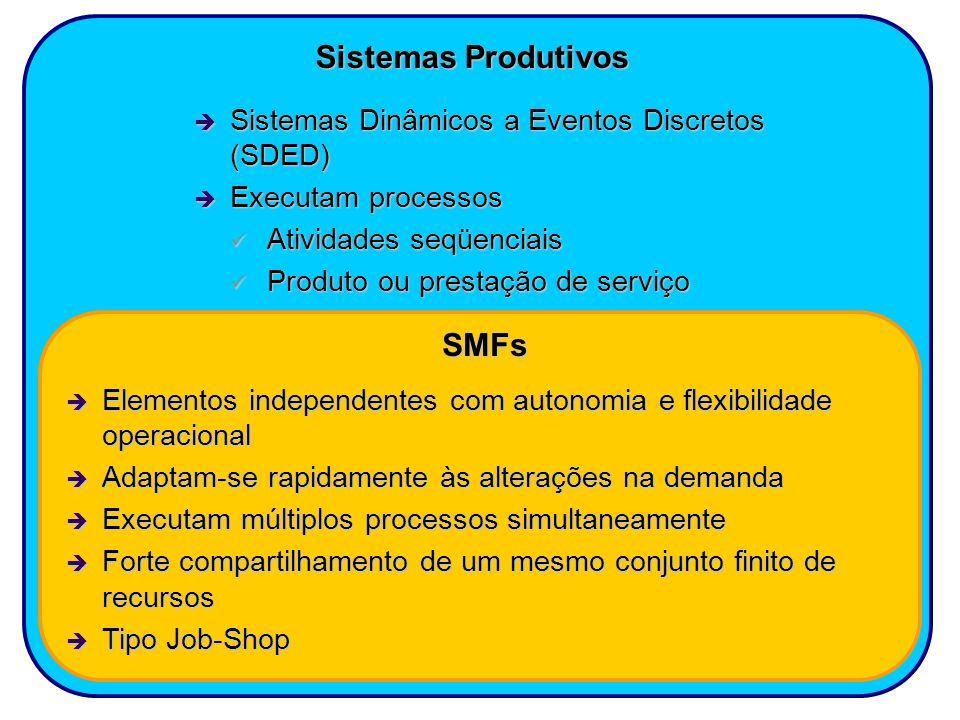 Sistemas Produtivos Sistemas Dinâmicos a Eventos Discretos (SDED) Sistemas Dinâmicos a Eventos Discretos (SDED) Executam processos Executam processos