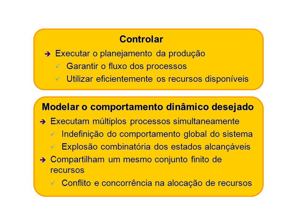 Controlar Executar o planejamento da produção Executar o planejamento da produção Garantir o fluxo dos processos Garantir o fluxo dos processos Utiliz