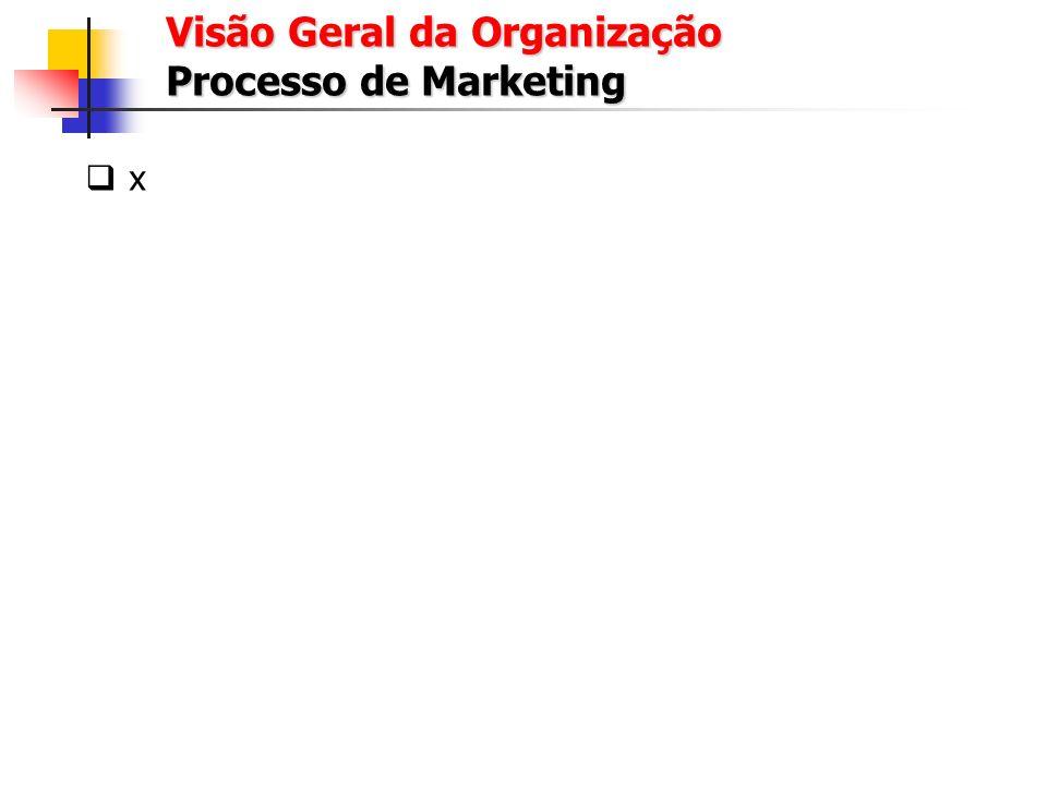 Visão Geral da Organização Processamento de Pedidos x