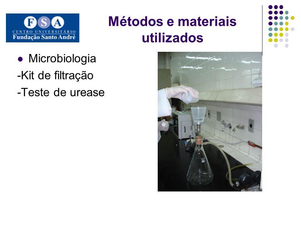 Métodos e materiais utilizados Microbiologia -Kit de filtração -Teste de urease