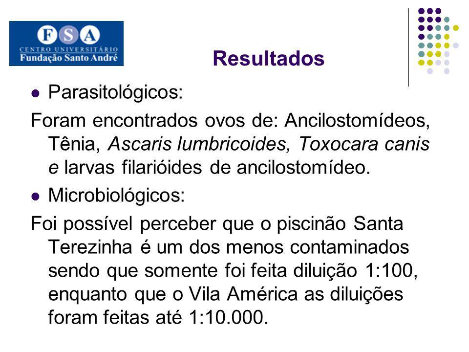 Resultados Parasitológicos: Foram encontrados ovos de: Ancilostomídeos, Tênia, Ascaris lumbricoides, Toxocara canis e larvas filarióides de ancilostom