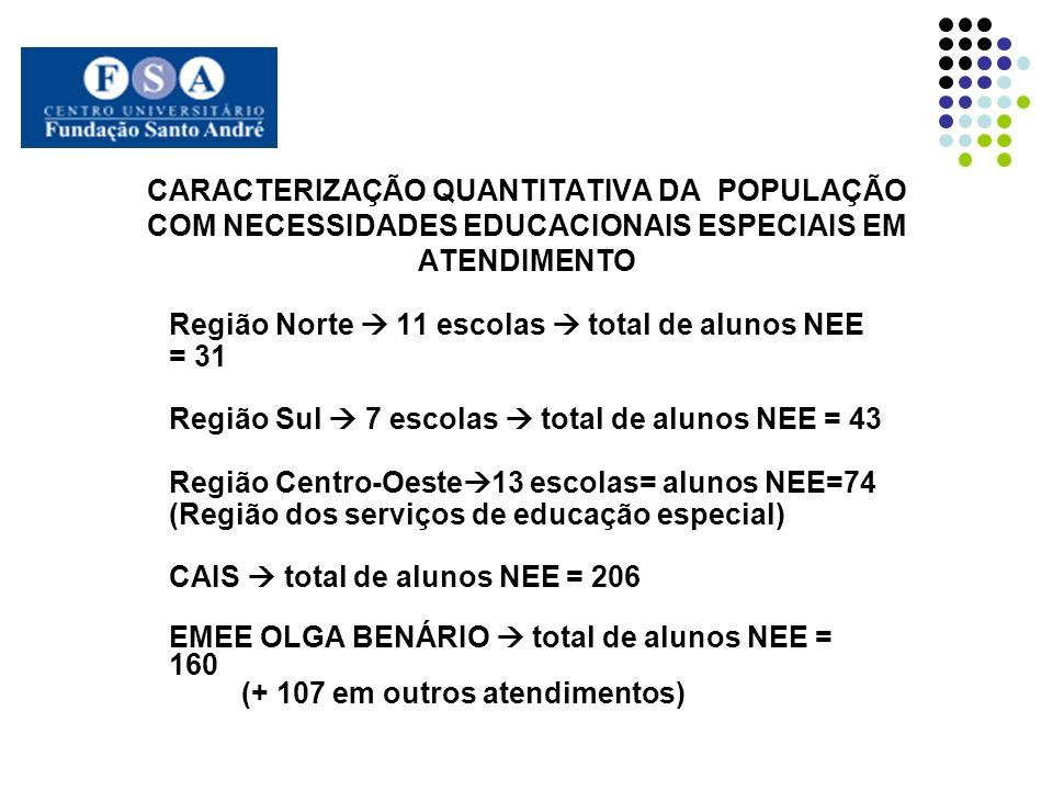 CARACTERIZAÇÃO QUANTITATIVA DA POPULAÇÃO COM NECESSIDADES EDUCACIONAIS ESPECIAIS EM ATENDIMENTO Região Norte 11 escolas total de alunos NEE = 31 Regiã