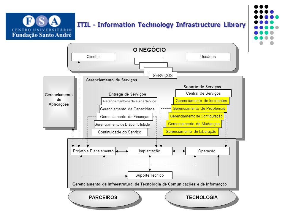 TECNOLOGIA PARCEIROS Projeto e PlanejamentoImplantaçãoOperação Suporte Técnico Gerenciamento de Infraestrutura de Tecnologia de Comunicações e de Informação O NEGÓCIO Gerenciamento de Finanças Gerenciamento de Capacidade Gerenciamento de Níveis de Serviço Gerenciamento de Disponibilidade Continuidade do Serviço Central de Serviços Gerenciamento de Problemas Gerenciamento de Incidentes Gerenciamento de Configuração Gerenciamento de Mudanças Gerenciamento de Liberação Entrega de Serviços Suporte de Serviços Gerenciamento de Serviços Gerenciamento de Aplicações ClientesUsuários SERVIÇOS ITIL - Information Technology Infrastructure Library Gerenciamento de Problemas Gerenciamento de Incidentes Gerenciamento de Configuração Gerenciamento de Mudanças Gerenciamento de Liberação