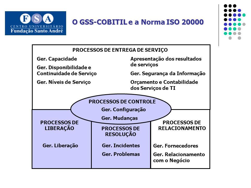 PROCESSOS DE LIBERAÇÃO PROCESSOS DE RELACIONAMENTO PROCESSOS DE RESOLUÇÃO PROCESSOS DE ENTREGA DE SERVIÇO Ger.