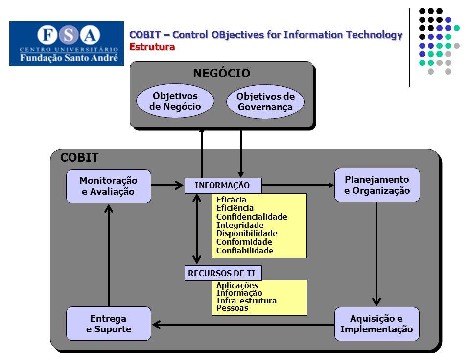 Monitoração e Avaliação COBIT Eficácia Eficiência Confidencialidade Integridade Disponibilidade Conformidade Confiabilidade INFORMAÇÃO Aplicações Informação Infra-estrutura Pessoas RECURSOS DE TI Planejamento e Organização NEGÓCIO Aquisição e Implementação Objetivos de Negócio Entrega e Suporte Objetivos de Governança COBIT – Control OBjectives for Information Technology Estrutura