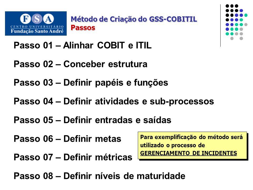 Método de Criação do GSS-COBITIL Passos Passo 01 – Alinhar COBIT e ITIL Passo 02 – Conceber estrutura Passo 03 – Definir papéis e funções Passo 04 – D