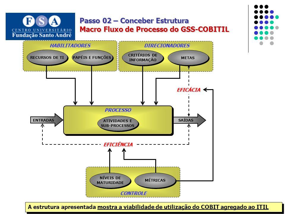CRITÉRIOS DE INFORMAÇÃO METAS DIRECIONADORES ENTRADAS SAÍDAS PROCESSO ATIVIDADES E SUB-PROCESSOS EFICÁCIA EFICIÊNCIA PAPÉIS E FUNÇÕESRECURSOS DE TI HABILITADORES CONTROLE NÍVEIS DE MATURIDADE MÉTRICAS Passo 02 – Conceber Estrutura Macro Fluxo de Processo do GSS-COBITIL A estrutura apresentada mostra a viabilidade de utilização do COBIT agregado ao ITIL