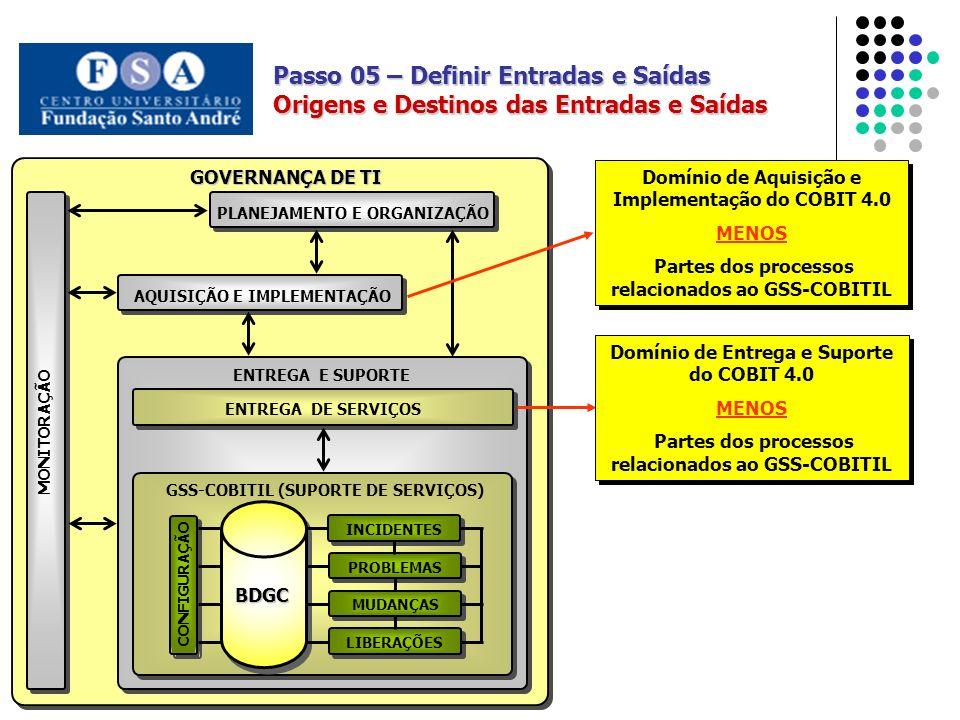 AQUISIÇÃO E IMPLEMENTAÇÃO PLANEJAMENTO E ORGANIZAÇÃO MONITORAÇÃO GOVERNANÇA DE TI ENTREGA DE SERVIÇOS GSS-COBITIL (SUPORTE DE SERVIÇOS) CONFIGURAÇÃO BDGC MUDANÇAS LIBERAÇÕES PROBLEMAS INCIDENTES ENTREGA E SUPORTE Passo 05 – Definir Entradas e Saídas Origens e Destinos das Entradas e Saídas Domínio de Aquisição e Implementação do COBIT 4.0 MENOS Partes dos processos relacionados ao GSS-COBITIL Domínio de Aquisição e Implementação do COBIT 4.0 MENOS Partes dos processos relacionados ao GSS-COBITIL Domínio de Entrega e Suporte do COBIT 4.0 MENOS Partes dos processos relacionados ao GSS-COBITIL Domínio de Entrega e Suporte do COBIT 4.0 MENOS Partes dos processos relacionados ao GSS-COBITIL