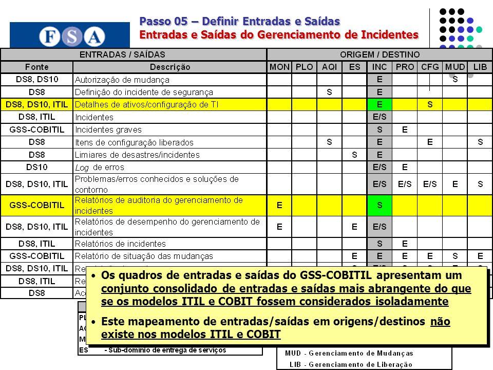 Passo 05 – Definir Entradas e Saídas Entradas e Saídas do Gerenciamento de Incidentes Os quadros de entradas e saídas do GSS-COBITIL apresentam um conjunto consolidado de entradas e saídas mais abrangente do que se os modelos ITIL e COBIT fossem considerados isoladamente Este mapeamento de entradas/saídas em origens/destinos não existe nos modelos ITIL e COBIT Os quadros de entradas e saídas do GSS-COBITIL apresentam um conjunto consolidado de entradas e saídas mais abrangente do que se os modelos ITIL e COBIT fossem considerados isoladamente Este mapeamento de entradas/saídas em origens/destinos não existe nos modelos ITIL e COBIT