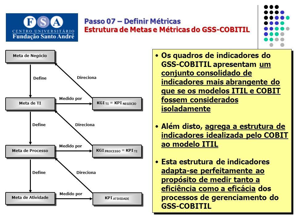 Meta de Negócio Meta de Processo Meta de TI KGI TI = KPI NEGÓCIO Medido por KGI PROCESSO = KPI TI Medido por Meta de Atividade KPI ATIVIDADE Medido por DefineDireciona DefineDireciona Define Direciona Passo 07 – Definir Métricas Estrutura de Metas e Métricas do GSS-COBITIL Os quadros de indicadores do GSS-COBITIL apresentam um conjunto consolidado de indicadores mais abrangente do que se os modelos ITIL e COBIT fossem considerados isoladamente Além disto, agrega a estrutura de indicadores idealizada pelo COBIT ao modelo ITIL Esta estrutura de indicadores adapta-se perfeitamente ao propósito de medir tanto a eficiência como a eficácia dos processos de gerenciamento do GSS-COBITIL Os quadros de indicadores do GSS-COBITIL apresentam um conjunto consolidado de indicadores mais abrangente do que se os modelos ITIL e COBIT fossem considerados isoladamente Além disto, agrega a estrutura de indicadores idealizada pelo COBIT ao modelo ITIL Esta estrutura de indicadores adapta-se perfeitamente ao propósito de medir tanto a eficiência como a eficácia dos processos de gerenciamento do GSS-COBITIL