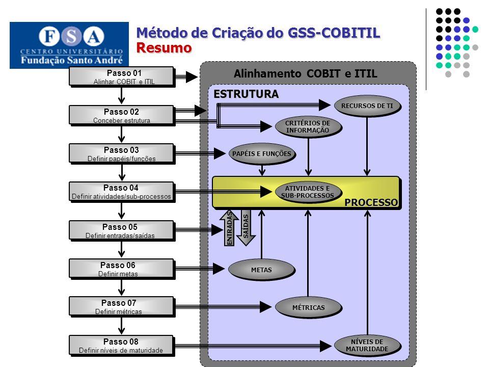 Passo 02 Conceber estrutura Passo 03 Definir papéis/funções Passo 04 Definir atividades/sub-processos Passo 05 Definir entradas/saídas Passo 06 Defini