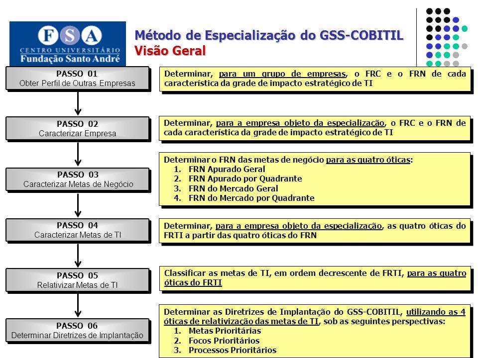 Método de Especialização do GSS-COBITIL Visão Geral PASSO 06 Determinar Diretrizes de Implantação PASSO 01 Obter Perfil de Outras Empresas PASSO 02 Ca