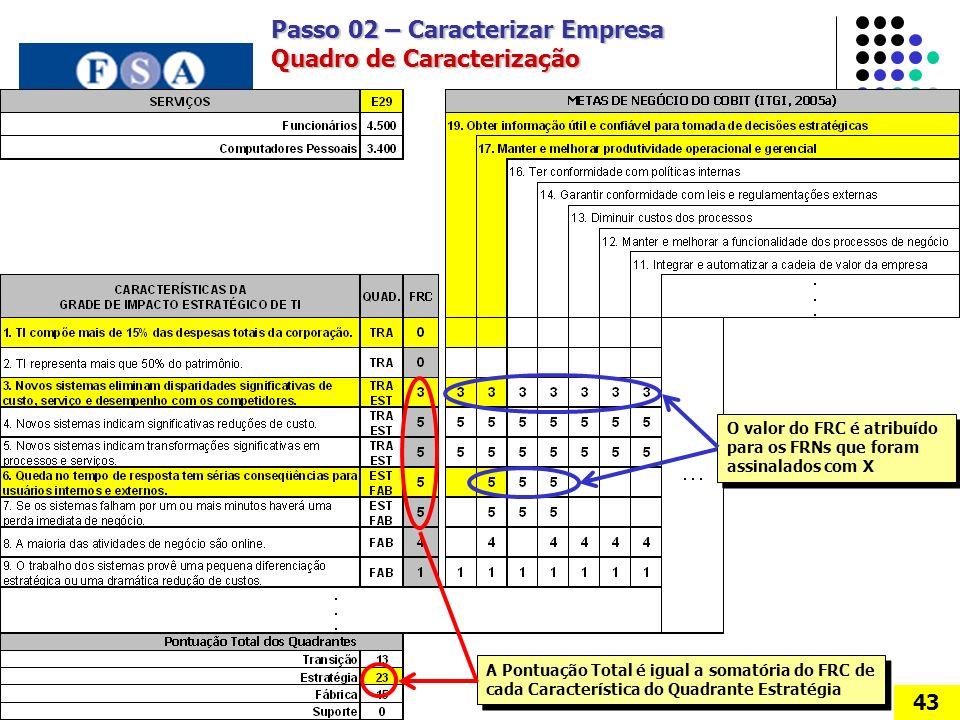 Passo 02 – Caracterizar Empresa Quadro de Caracterização 43 A Pontuação Total é igual a somatória do FRC de cada Característica do Quadrante Estratégia O valor do FRC é atribuído para os FRNs que foram assinalados com X