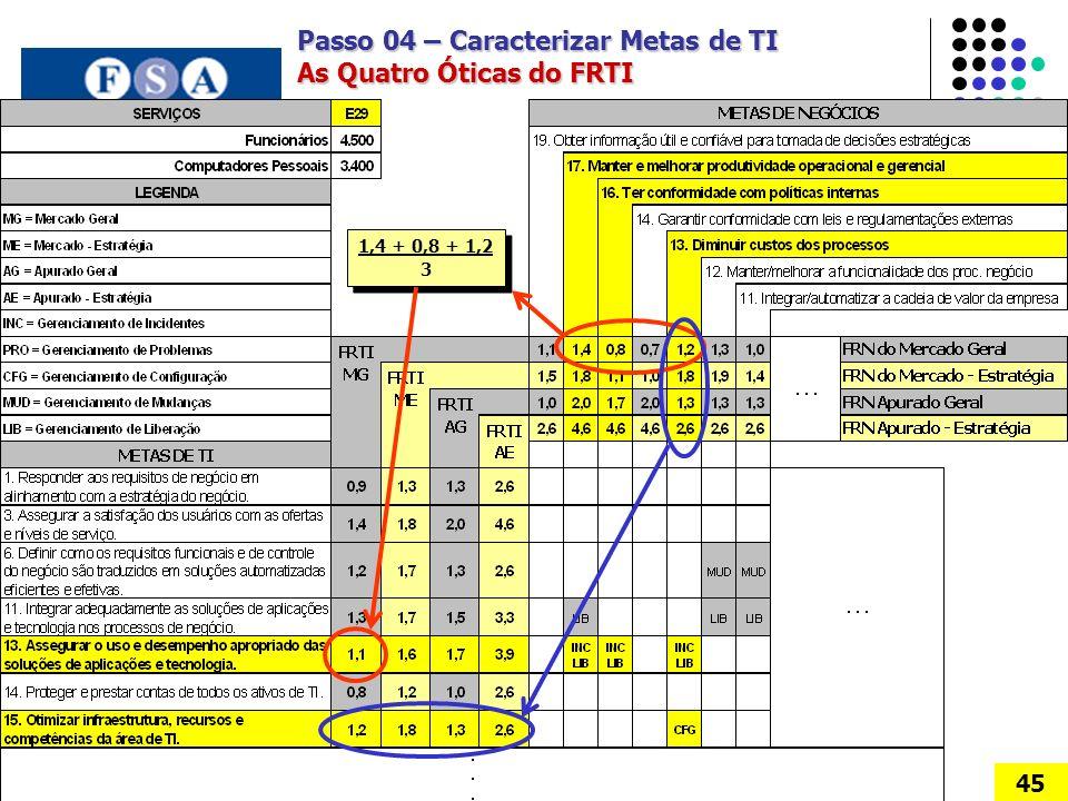 Passo 04 – Caracterizar Metas de TI As Quatro Óticas do FRTI 45 1,4 + 0,8 + 1,2 3 1,4 + 0,8 + 1,2 3