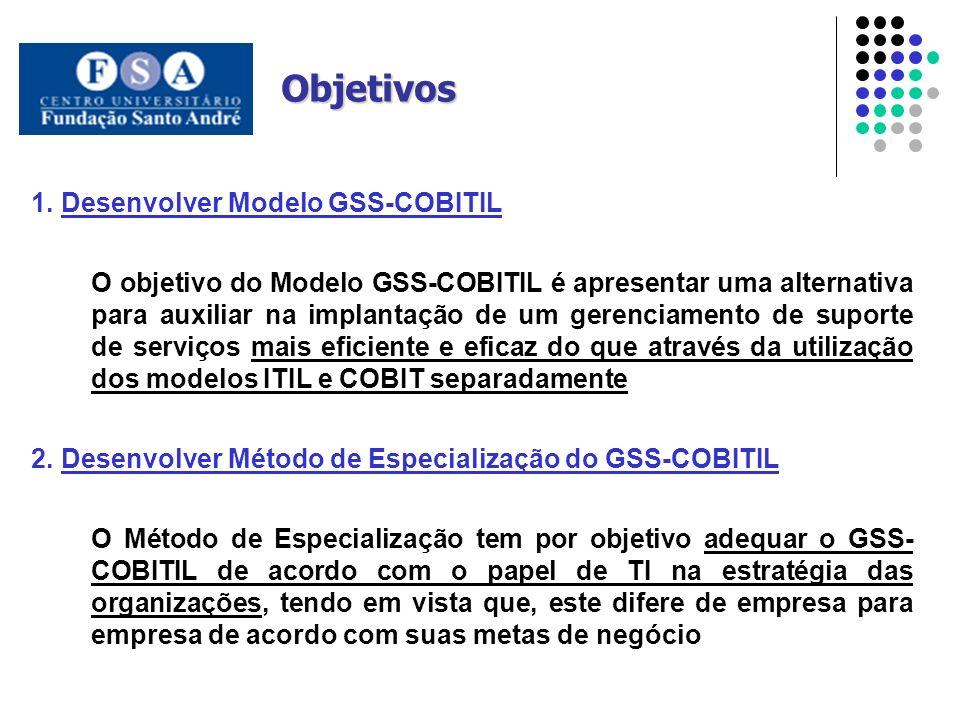 Objetivos 1.Desenvolver Modelo GSS-COBITIL O objetivo do Modelo GSS-COBITIL é apresentar uma alternativa para auxiliar na implantação de um gerenciamento de suporte de serviços mais eficiente e eficaz do que através da utilização dos modelos ITIL e COBIT separadamente 2.Desenvolver Método de Especialização do GSS-COBITIL O Método de Especialização tem por objetivo adequar o GSS- COBITIL de acordo com o papel de TI na estratégia das organizações, tendo em vista que, este difere de empresa para empresa de acordo com suas metas de negócio