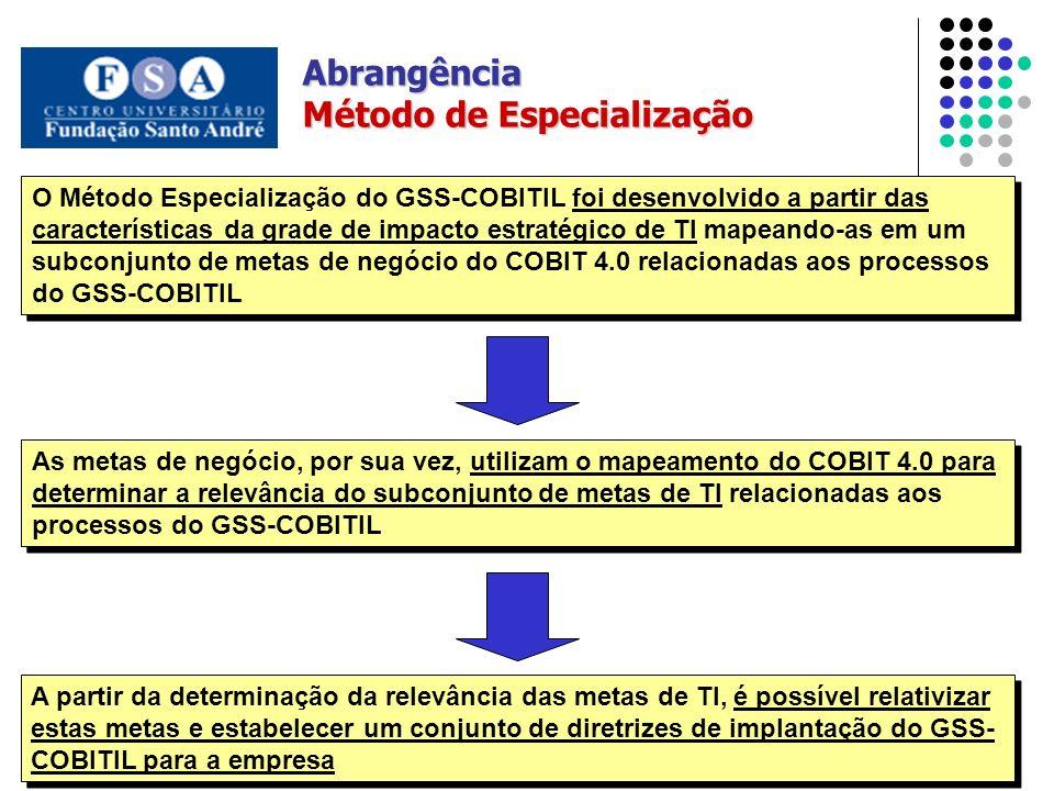 Abrangência Método de Especialização O Método Especialização do GSS-COBITIL foi desenvolvido a partir das características da grade de impacto estratégico de TI mapeando-as em um subconjunto de metas de negócio do COBIT 4.0 relacionadas aos processos do GSS-COBITIL As metas de negócio, por sua vez, utilizam o mapeamento do COBIT 4.0 para determinar a relevância do subconjunto de metas de TI relacionadas aos processos do GSS-COBITIL A partir da determinação da relevância das metas de TI, é possível relativizar estas metas e estabelecer um conjunto de diretrizes de implantação do GSS- COBITIL para a empresa