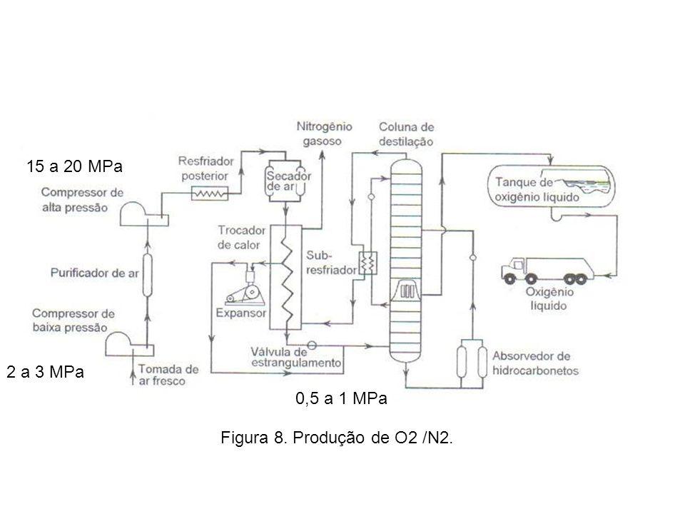 Figura 8. Produção de O2 /N2. 2 a 3 MPa 15 a 20 MPa 0,5 a 1 MPa
