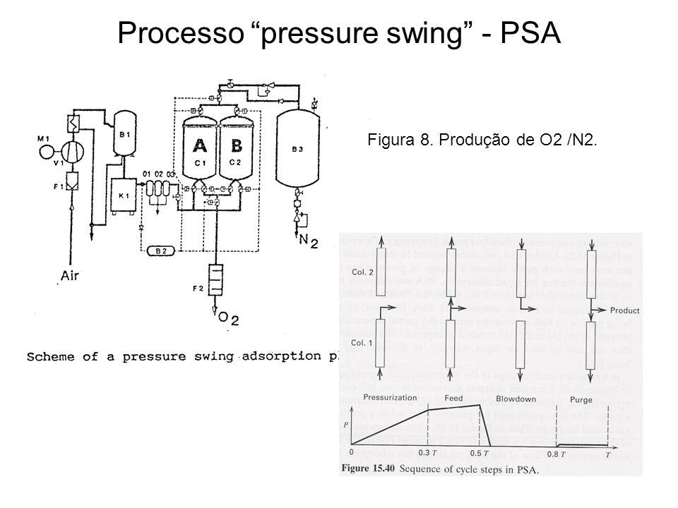 Processo pressure swing - PSA Figura 8. Produção de O2 /N2.