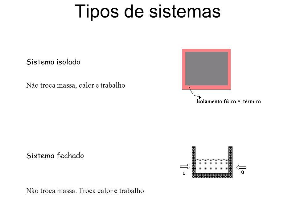 Tipos de sistemas Sistema isolado Sistema fechado Não troca massa, calor e trabalho Não troca massa. Troca calor e trabalho