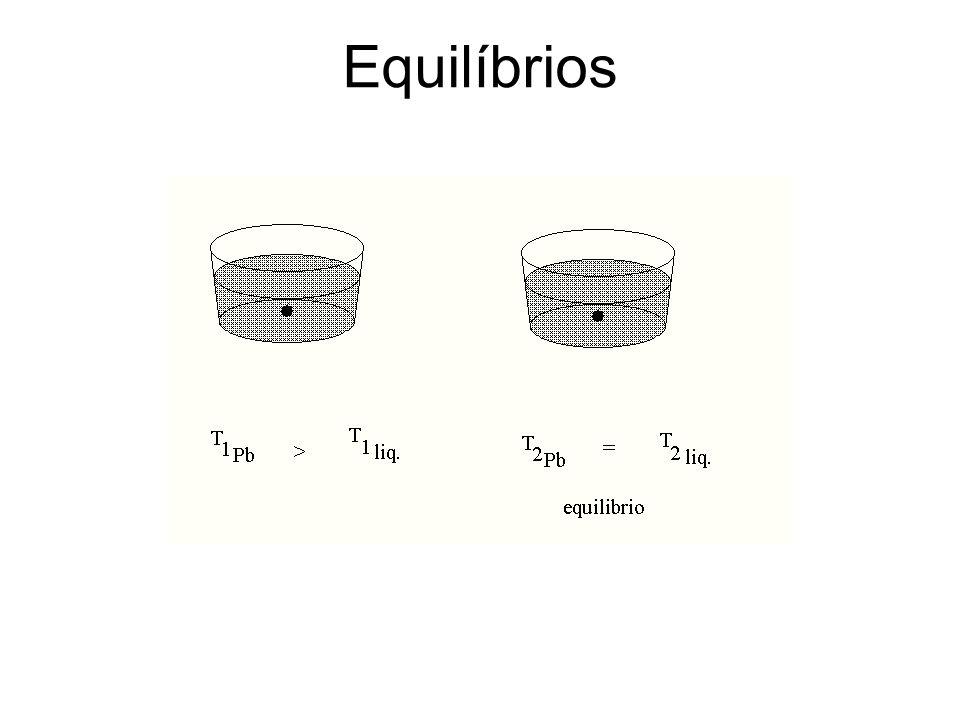 Equilíbrios