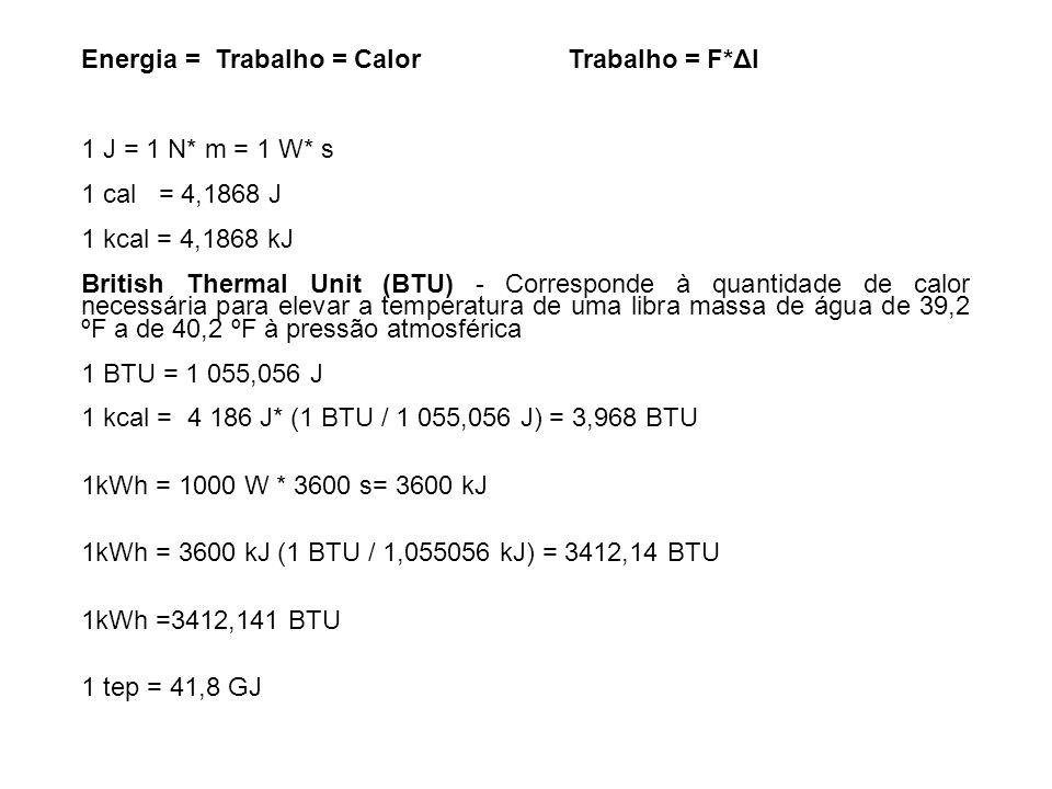Energia = Trabalho = Calor Trabalho = F*Δl 1 J = 1 N* m = 1 W* s 1 cal = 4,1868 J 1 kcal = 4,1868 kJ British Thermal Unit (BTU) - Corresponde à quanti