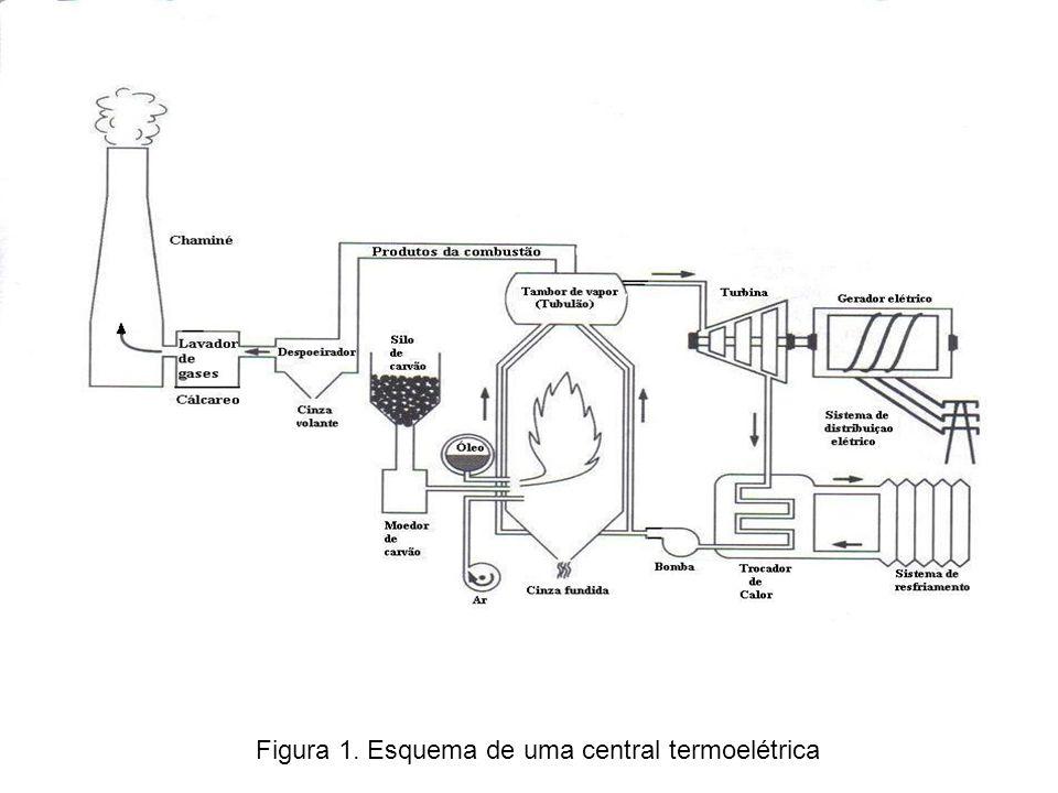 Enfoques: macro e microscópico MICROSCÓPICO - tratamento que leva em conta a estrutura da matéria.