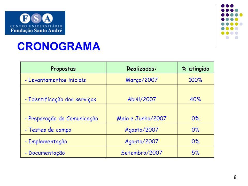 CRONOGRAMA 8 PropostasRealizadas:% atingido - Levantamentos iniciaisMarço/2007100% - Identificação dos serviçosAbril/200740% - Preparação da Comunicaç