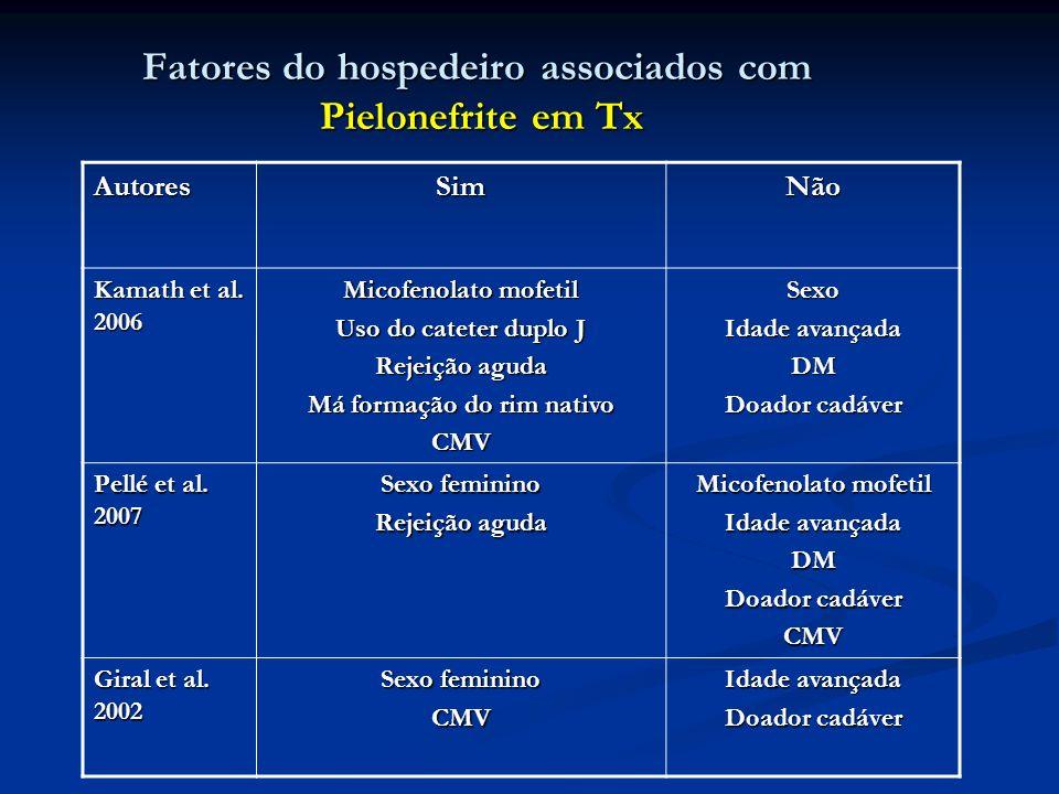 Fatores do hospedeiro associados com Pielonefrite em Tx AutoresSimNão Kamath et al. 2006 Micofenolato mofetil Uso do cateter duplo J Rejeição aguda Má