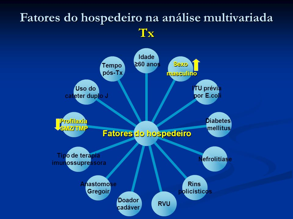 Fatores do hospedeiro na análise multivariada Tx