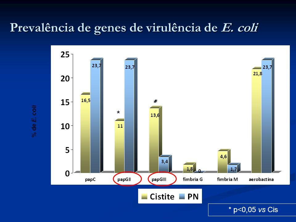 Prevalência de genes de virulência de E. coli * p<0,05 vs Cis * * % de E. coli * *