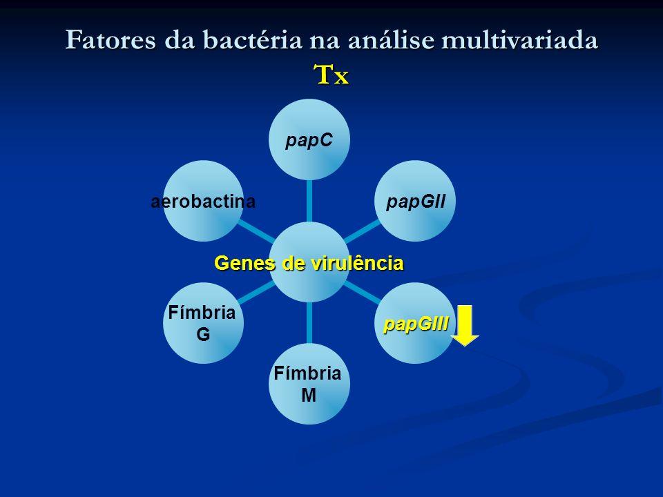 Fatores da bactéria na análise multivariada Tx