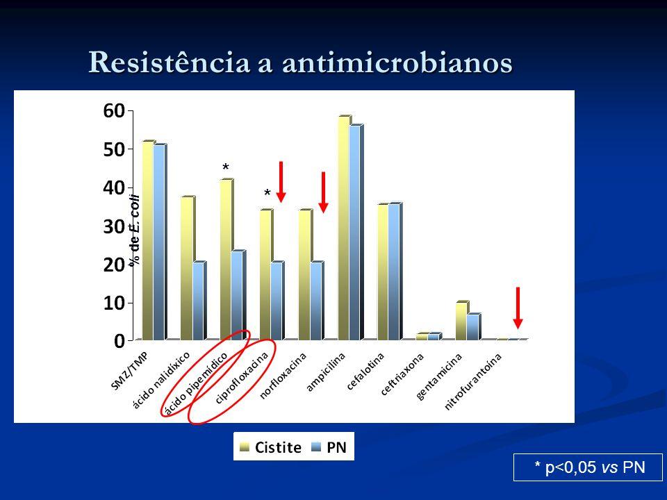 Resistência a antimicrobianos * p<0,05 vs PN * * % de E. coli