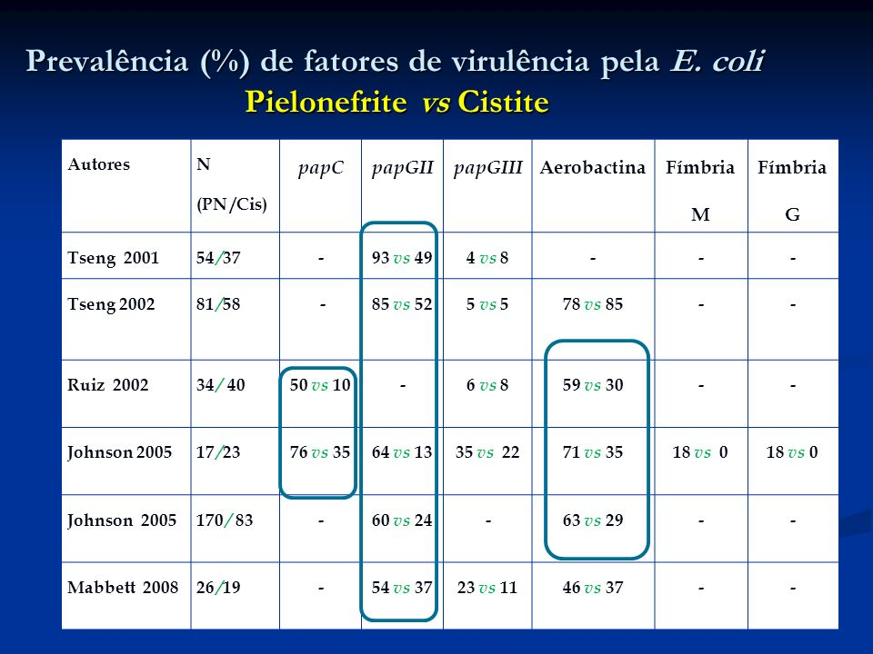 Prevalência (%) de fatores de virulência pela E. coli Pielonefrite vs Cistite Autores N (PN /Cis) papCpapGIIpapGIII Aerobactina Fímbria M Fímbria G Ts