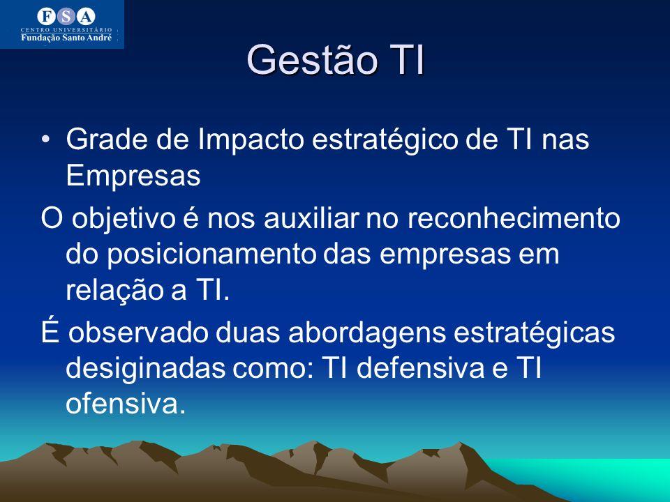 Gestão TI Grade de Impacto estratégico de TI nas Empresas O objetivo é nos auxiliar no reconhecimento do posicionamento das empresas em relação a TI.