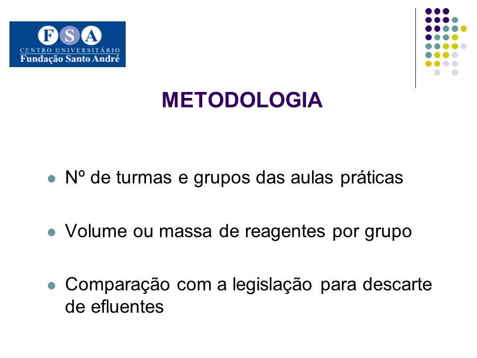 METODOLOGIA Nº de turmas e grupos das aulas práticas Volume ou massa de reagentes por grupo Comparação com a legislação para descarte de efluentes