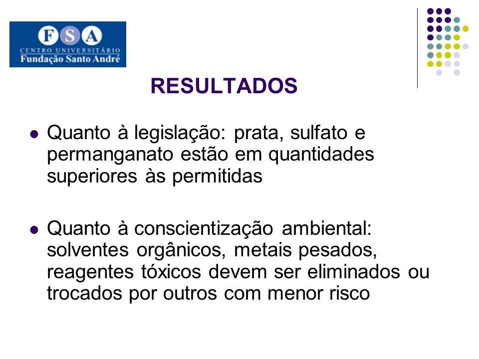 RESULTADOS Quanto à legislação: prata, sulfato e permanganato estão em quantidades superiores às permitidas Quanto à conscientização ambiental: solven
