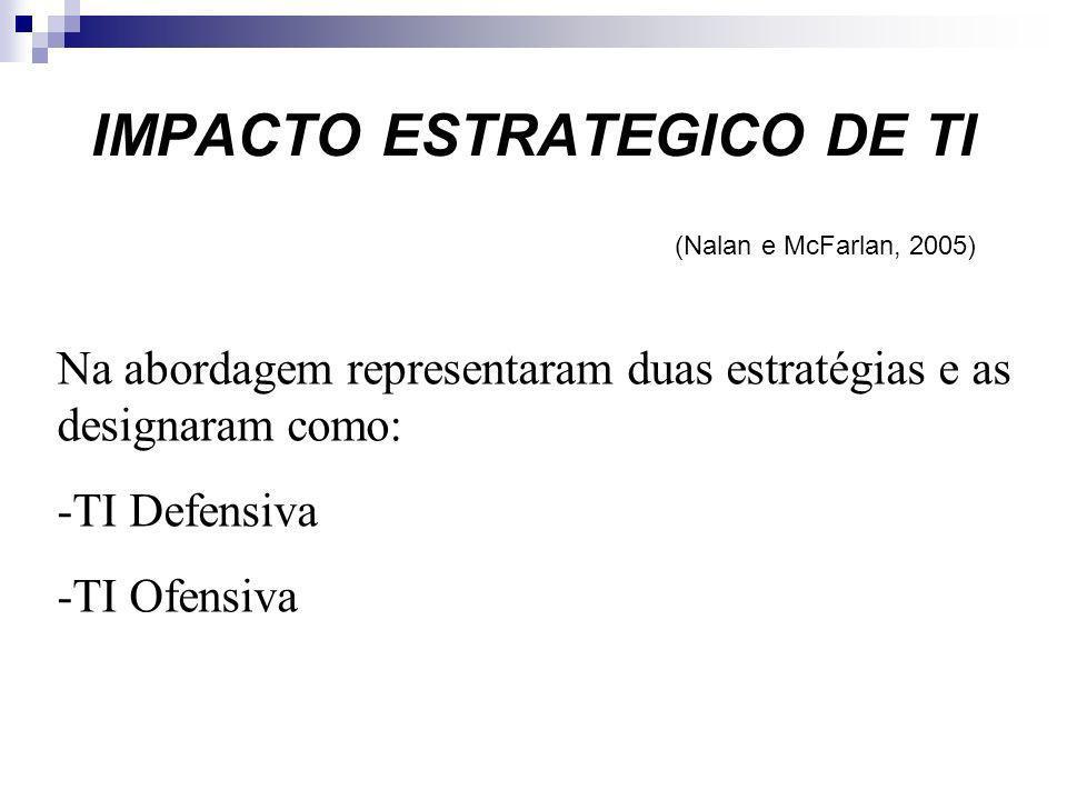 IMPACTO ESTRATEGICO DE TI (Nalan e McFarlan, 2005) Na abordagem representaram duas estratégias e as designaram como: -TI Defensiva -TI Ofensiva
