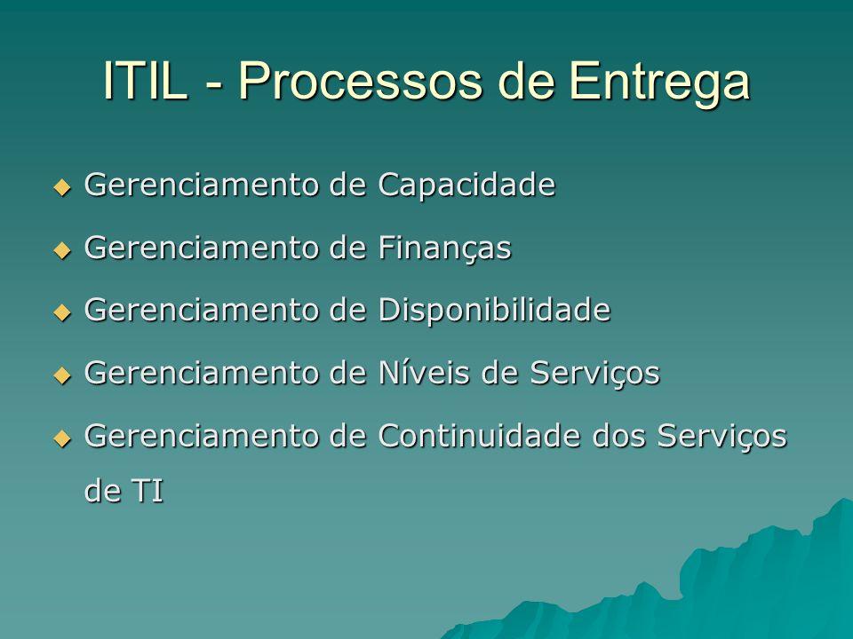 ITIL - Processos de Entrega Gerenciamento de Capacidade Gerenciamento de Capacidade Gerenciamento de Finanças Gerenciamento de Finanças Gerenciamento