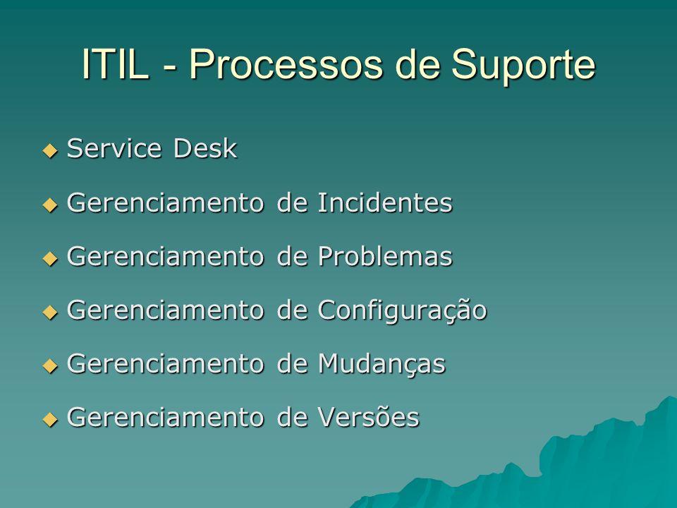 ITIL - Processos de Suporte Service Desk Service Desk Gerenciamento de Incidentes Gerenciamento de Incidentes Gerenciamento de Problemas Gerenciamento