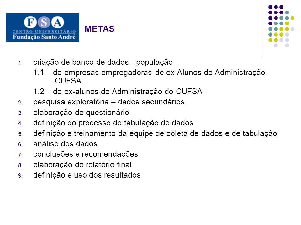 METAS 1. criação de banco de dados - população 1.1 – de empresas empregadoras de ex-Alunos de Administração CUFSA 1.2 – de ex-alunos de Administração