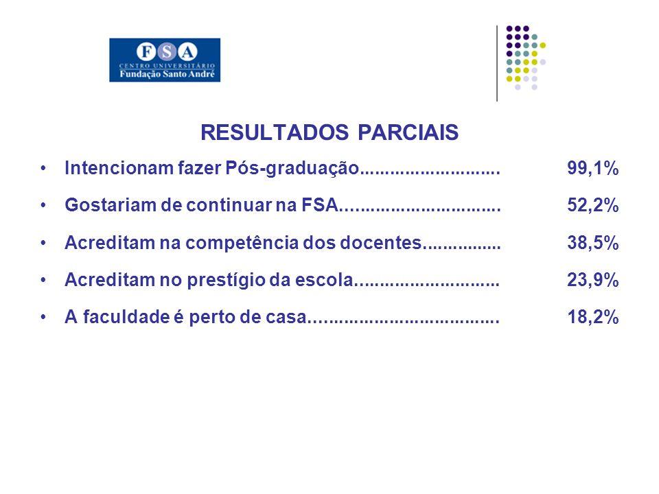 RESULTADOS PARCIAIS Intencionam fazer Pós-graduação............................99,1% Gostariam de continuar na FSA................................52,2% Acreditam na competência dos docentes................38,5% Acreditam no prestígio da escola.............................23,9% A faculdade é perto de casa......................................18,2%